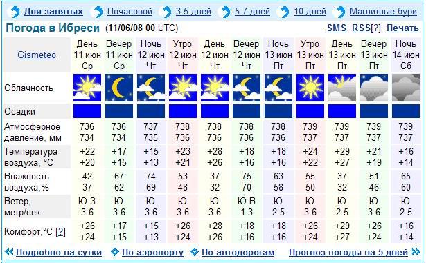 рп5 ростов на дону погода на две недели которого производится
