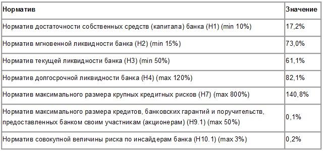 Инструкция цб рф 139-и от 03.12.2012 об обязательных нормативах банков