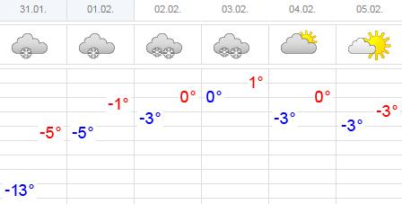 Прогноз погоды в Чебоксарах - погода в Чебоксарах