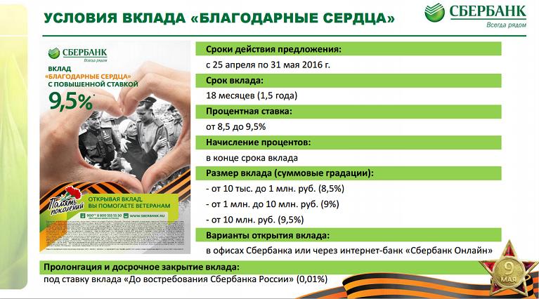 Какие вклады сбербанк росиии сейчас