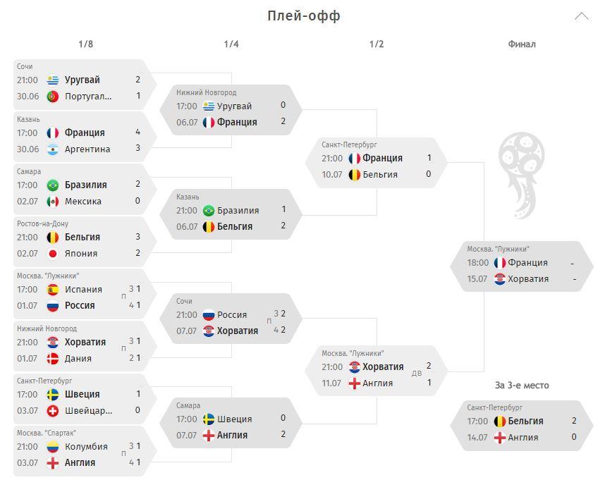 Чемпионат мира в россии таблица