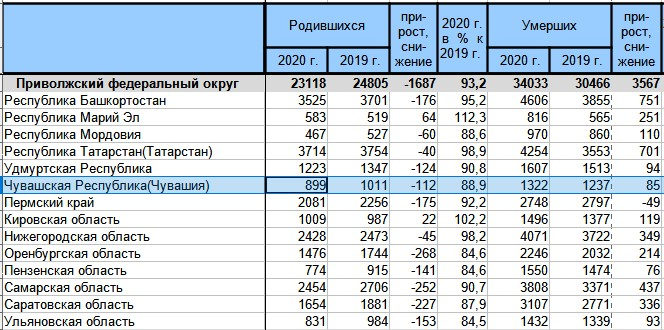 По данным статистики в августе от COVID-19 скончались 14 человек - Новости
