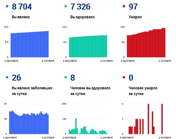 За сутки от коронавируса выздоровели только восемь человек - Новости