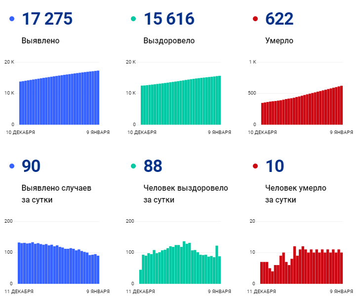 90-88-10. Ковид-сводка на 9 января - Новости