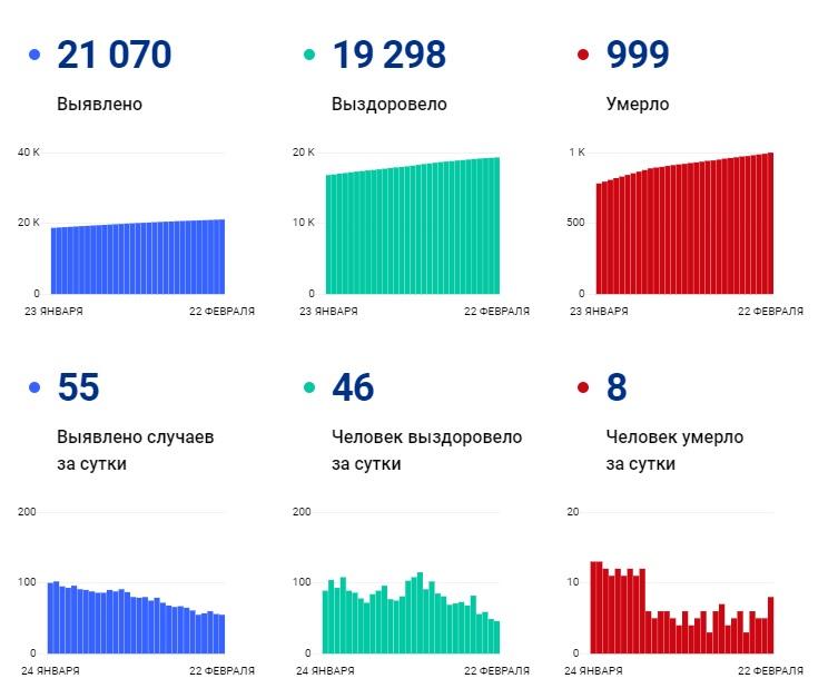 Впервые за три недели коронавирус унес жизни сразу восьми человек за сутки - Новости