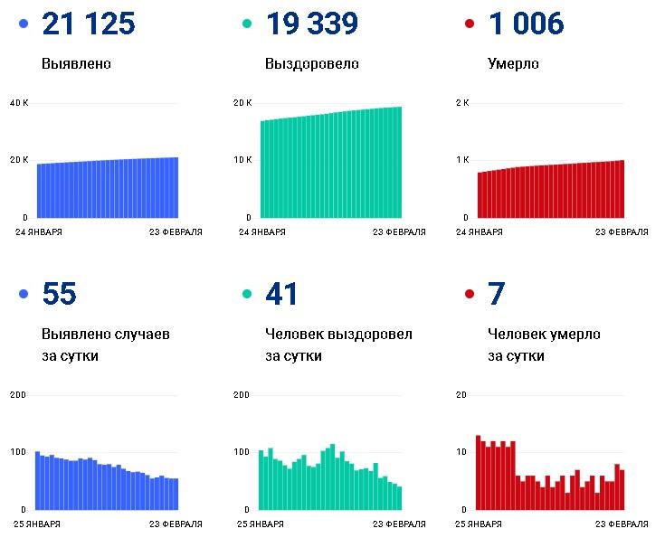 В Чувашии число умерших от коронавируса перевалило за тысячу человек - Новости