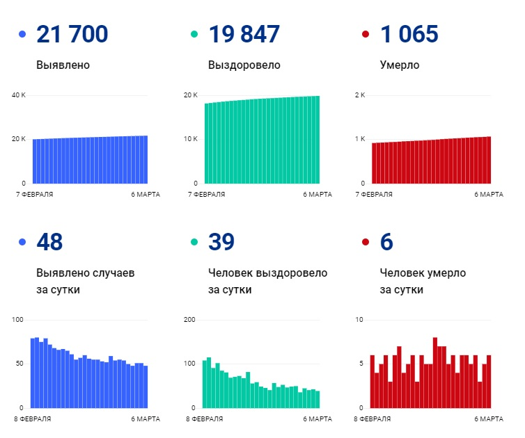 Сводка по COVID-19: 94,5 % из общего числа «подтвержденных» в Чувашии выздоровели - Новости