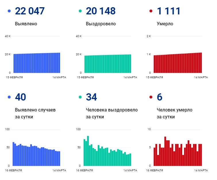 Число смертельных случаев среди тех, у кого подтвержден COVID-19, превысило 5 % - Новости