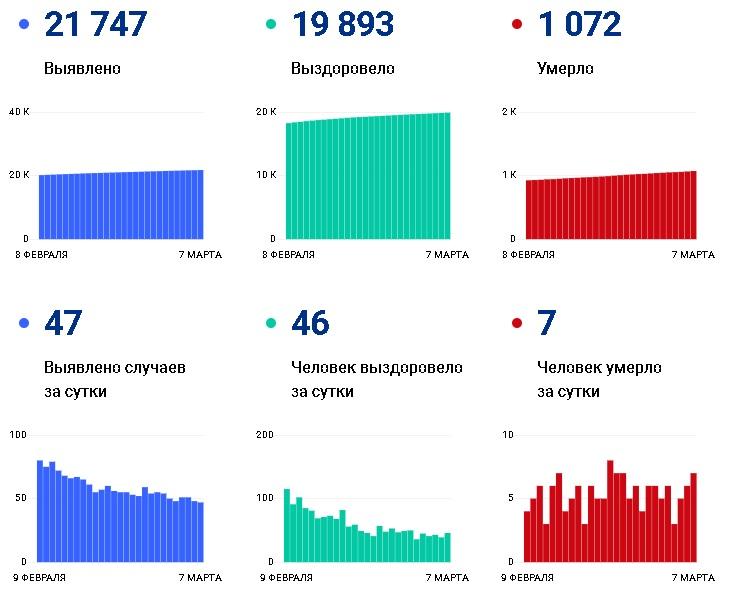 За неделю от коронавируса скончались 38 жителей Чувашии - Новости
