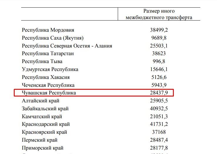 Чувашии выделяют еще 28 млн рублей на бесплатные лекарства больным коронавирусом - Новости