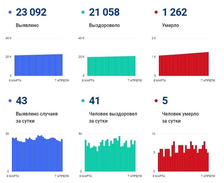 Под наблюдением медиков остаются 772 человека с подтвержденным COVID-19 - Новости