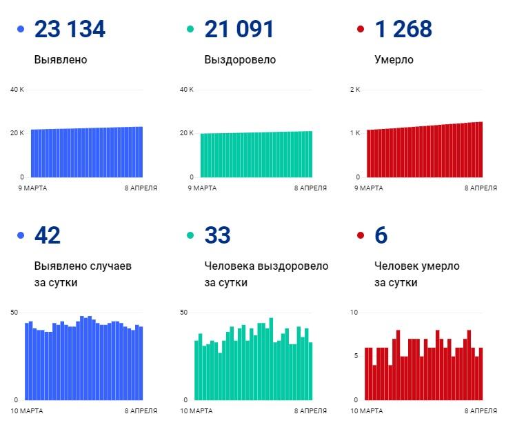 C начала апреля COVID-19 унес жизни 49 пациентов в Чувашии - Новости