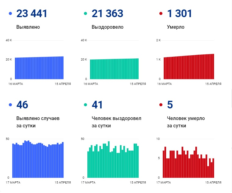 Более 1,3 тыс. человек с COVID-19 скончались в Чувашии за год - Новости