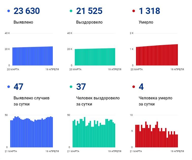 Коронавирус стал причиной смерти 99 пациентов в Чувашии с начала апреля - Новости
