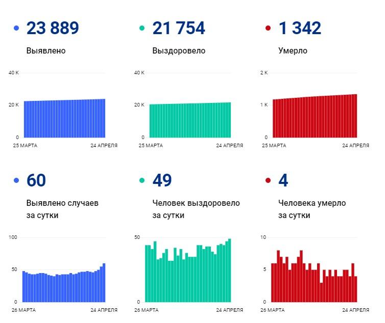 В Чувашии выявили 60 новых случаев коронавируса за сутки - Новости