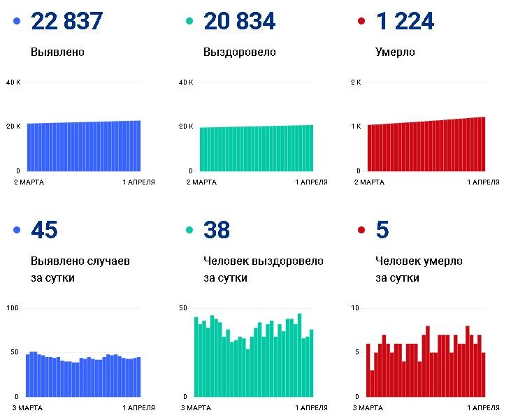 В Чувашии умирает каждый 19-й пациент с коронавирусом - Новости
