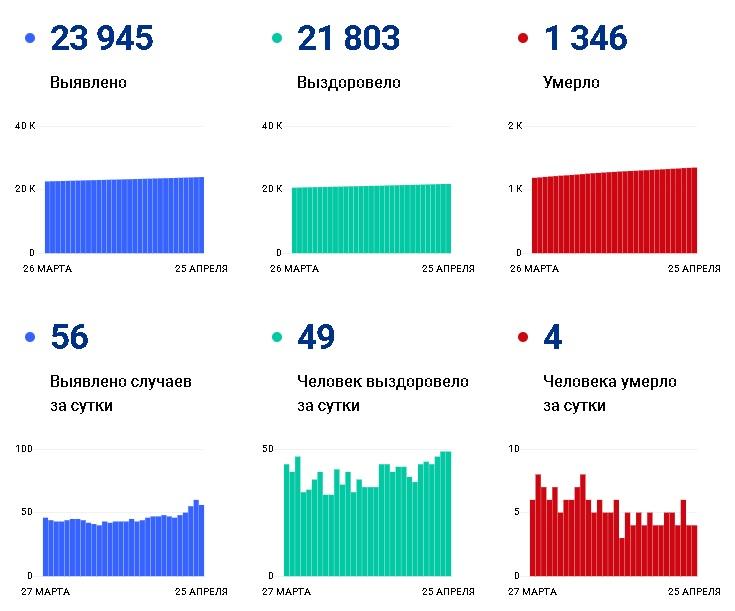 С начала апреля от коронавируса умерли 127 человек - Новости