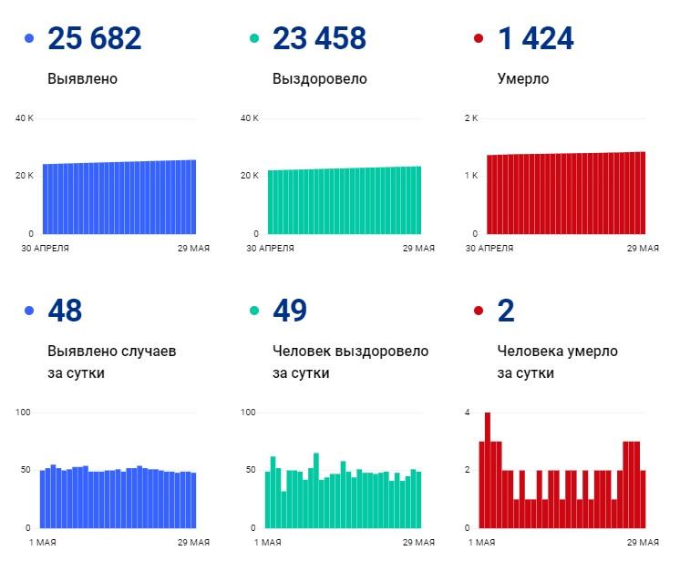 В Чувашии за сутки зарегистрировали 48 новых случаев COVID-19 - Новости