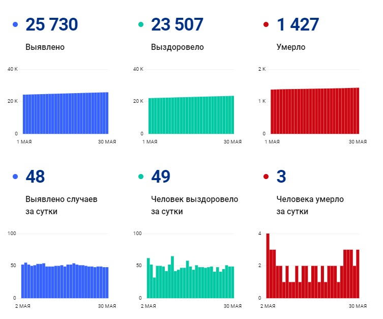 Второй день подряд COVID-19 выявляют у 48 человек и выписывают 49 переболевших - Новости