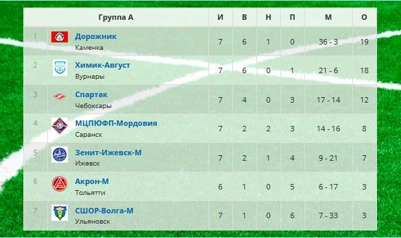 Вурнарский «Химик-Август» в следующем году собирается перейти в ФНЛ-2