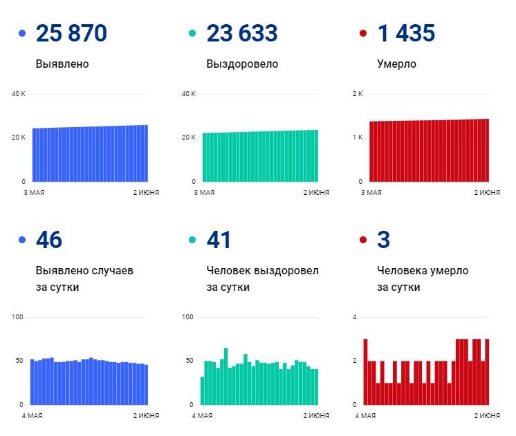 91,4 % из тех, у кого тест на коронавирус оказался положительным, выздоровели - Новости