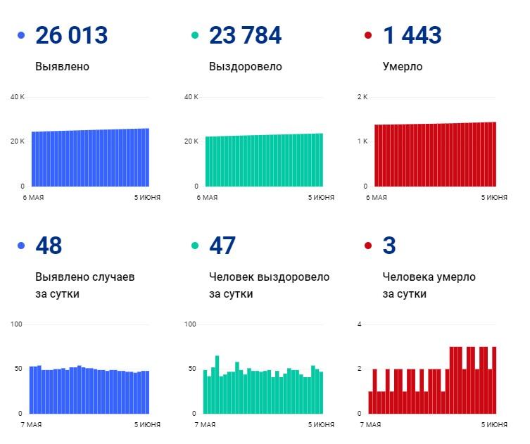 За 5 дней июня COVID-19 унес жизни 13 жителей Чувашии - Новости