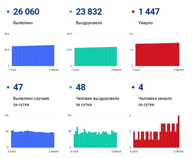 Впервые за месяц: за сутки зарегистрировано 4 смертельных случая от COVID-19 - Новости
