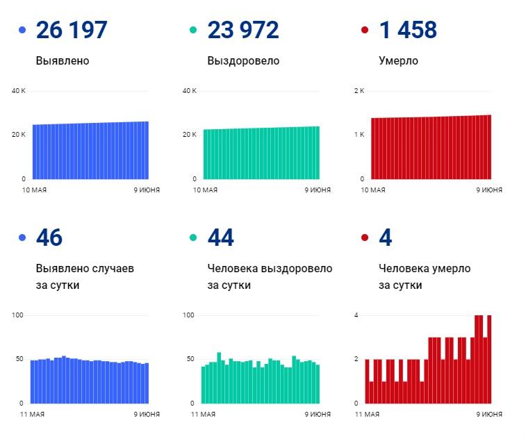 За 10 дней июня COVID-19 унес жизни 32 пациентов в Чувашии - Новости