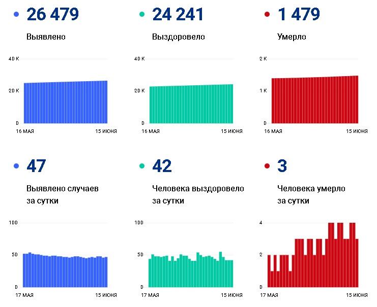 За сутки от коронавируса скончались три человека - Новости