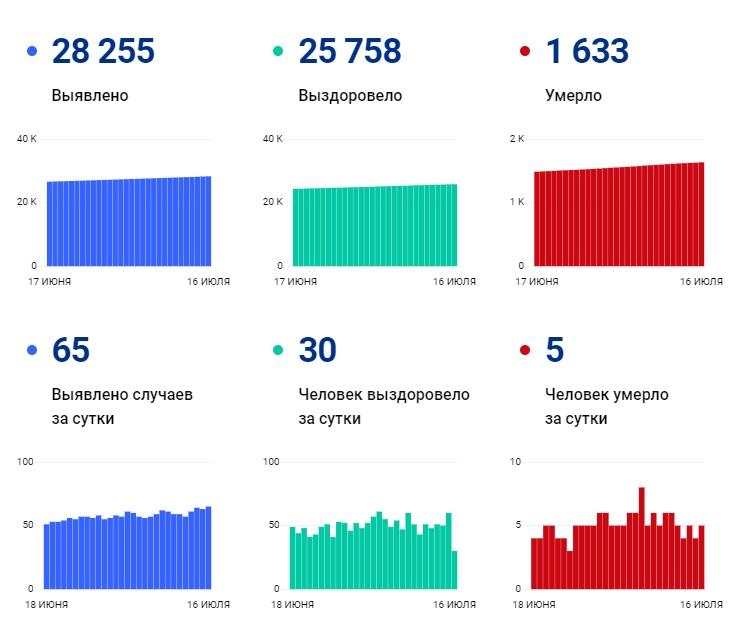 За сутки COVID-19 выявили у 65 новых заболевших - Новости