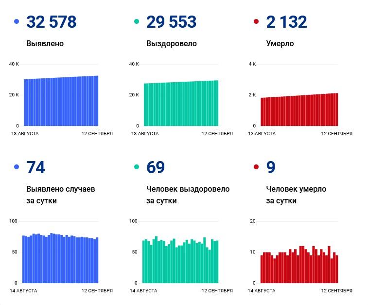 С начала пандемии коронавирусом заболели свыше 32,5 тыс. жителей республики - Новости