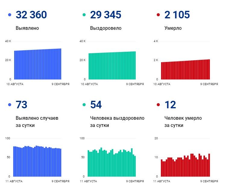 За сутки коронавирусом заболел 71 человек и 10 скончались - Новости