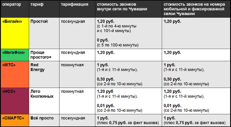 Узбекистан перейдет на девятизначную телефонную