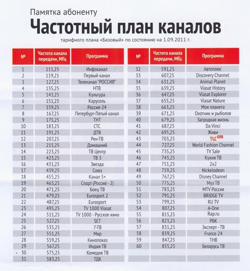2019 новости спутниковая ключи октября на шпаргалка 26