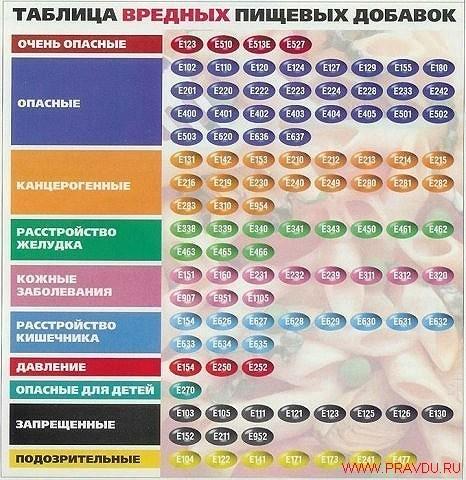 Товар (язык не поворачивается назвать его продуктом), который содержит эти вещества попал на прилавок не легально