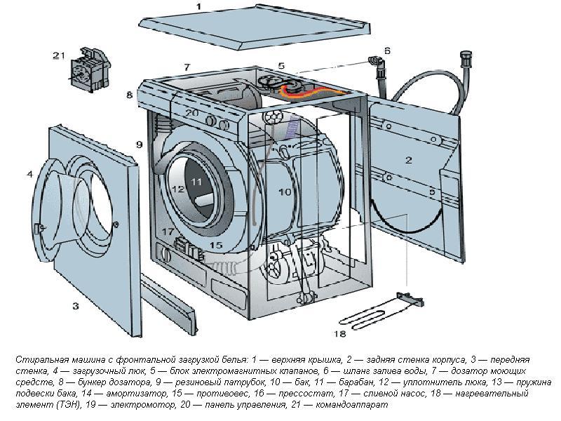 Набрав в поисковике: сломалась стиральная машина Indesit, сломалась стиральная машина Индезит,ремонт стиралок...