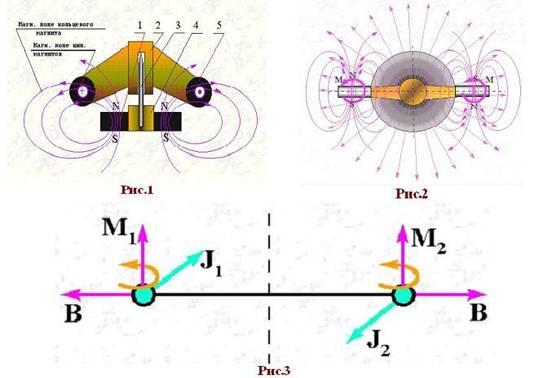 Чтобы не перепечатывать далее всю статью МГ о его задаче по магнитному вечному двигателю, ограничимся тремя рисунками...