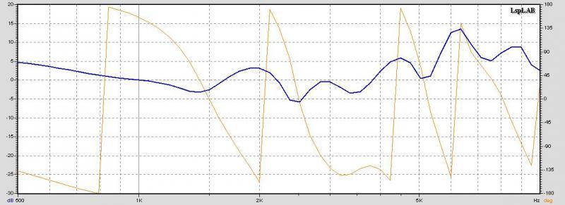 АЧХ в ближнем поле (микрофон в 2-3 см от дифузора) без оформления и